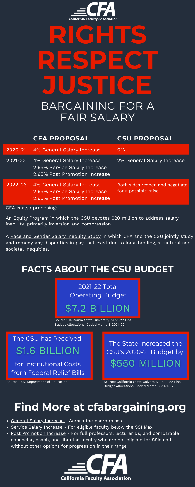 Infographic comparing the CFA and CSU bargaining proposals on salary.